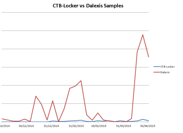 CTB Locker vs Delexis Sample