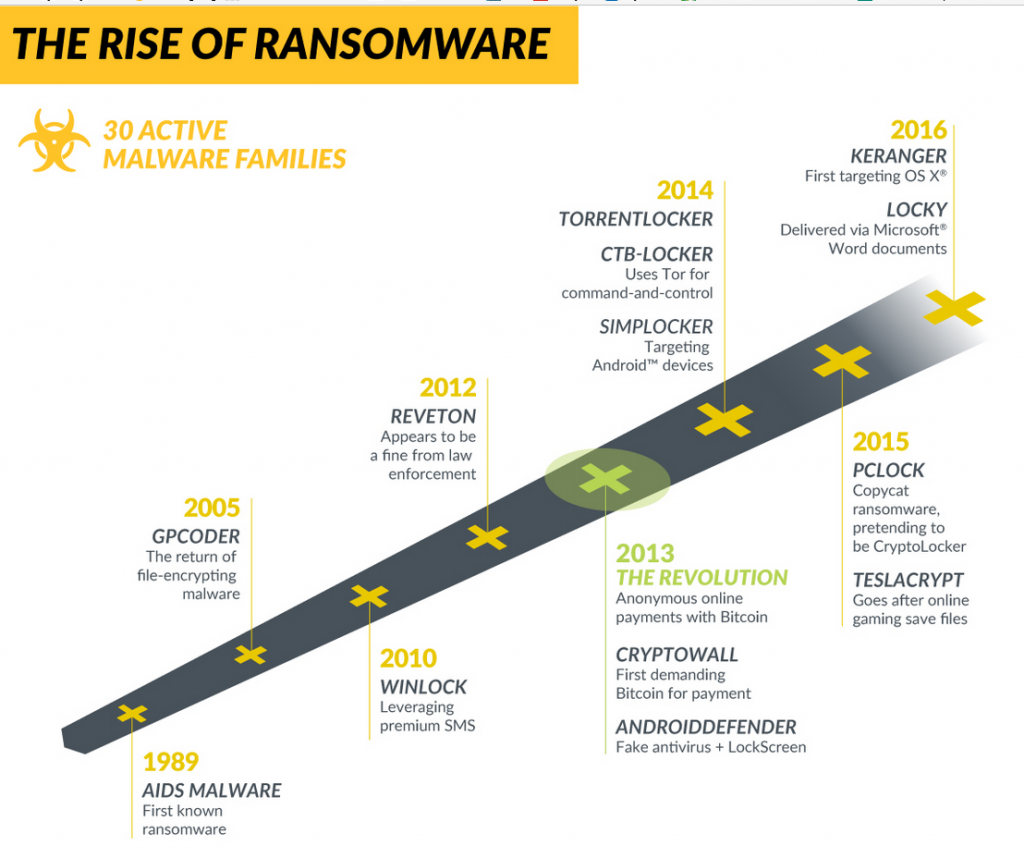 Ransomware - the most prominent threat