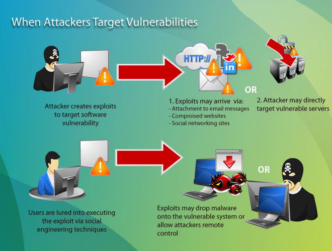 Vulnerabilities in systems