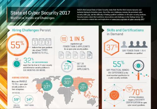 Cyber-Sicherheit, und Sie haben die Fähigkeiten, um es zu machen?