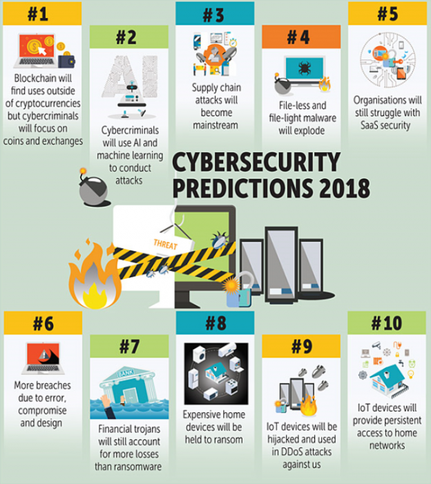 Top 4 Cybersecurity Trends for 2018