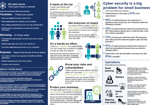 Australian government releases a guide to make small businesses cyber secure