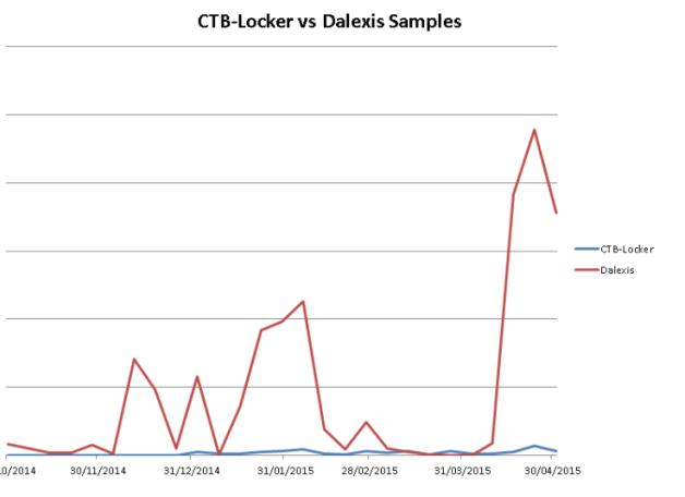 CTB Locker vs Delexis Sample