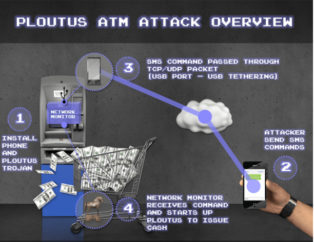 WARNING! Hackers Found a New Way to Steal from ATMs