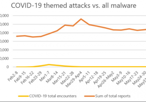 COVID-19 themed malicious campaigns