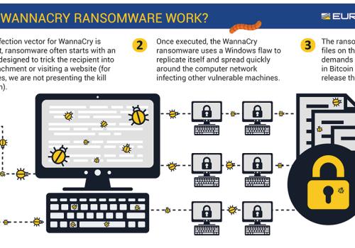 Forebyggelse af Ransomware infektioner