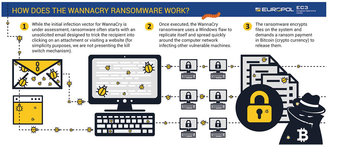 Zapobieganie Ransomware zakażeniom