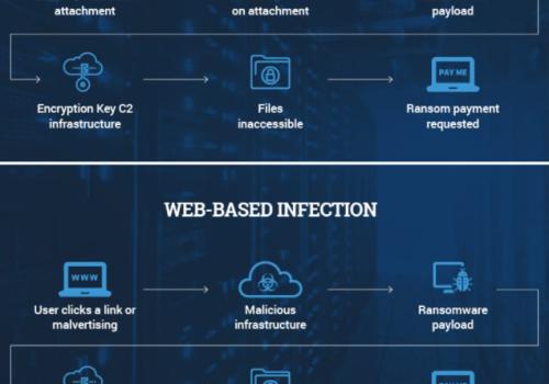 Ransomware infektionsmetoder
