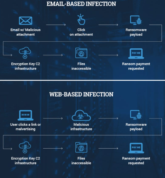 Ransomware infection methods